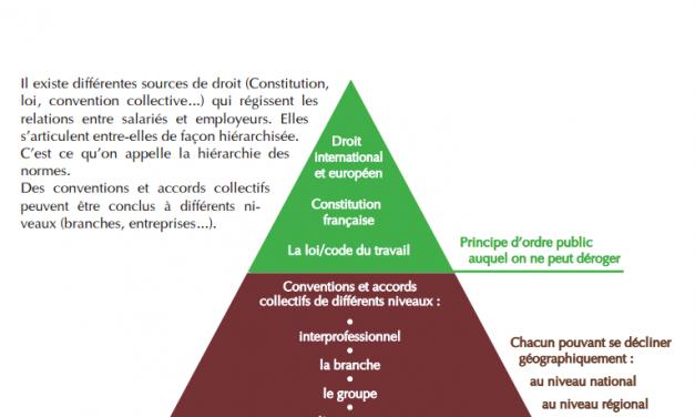 Hiérarchie des normes et principe de faveur : comment s'y retrouver ?